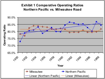 Comparative Operating Ratios, Milwaukee v Northern Pacific